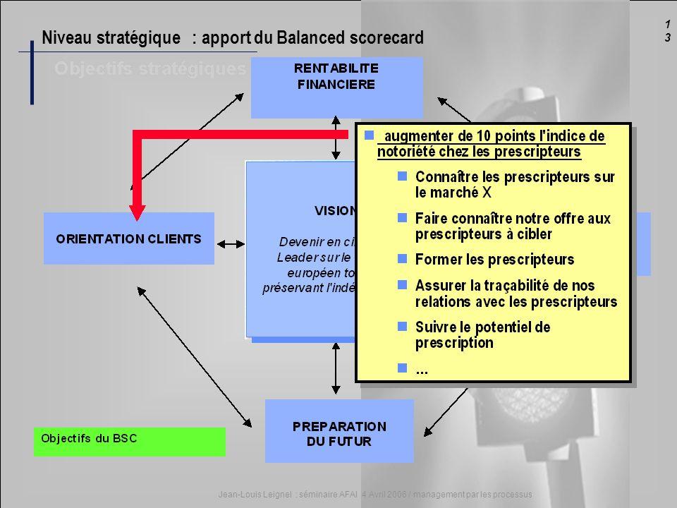 1313 Jean-Louis Leignel : séminaire AFAI 4 Avril 2006 / management par les processus Niveau stratégique : apport du Balanced scorecard