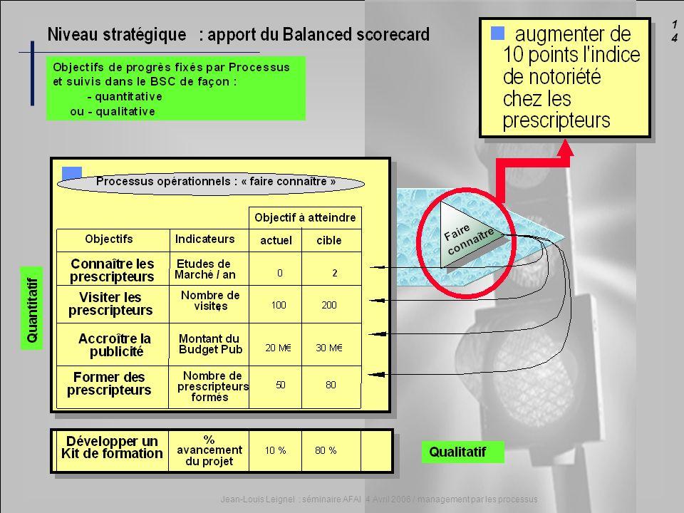 1414 Jean-Louis Leignel : séminaire AFAI 4 Avril 2006 / management par les processus