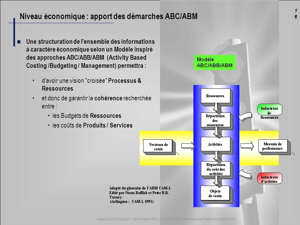 1616 Jean-Louis Leignel : séminaire AFAI 4 Avril 2006 / management par les processus Niveau économique : apport des démarches ABC/ABM Une structuratio