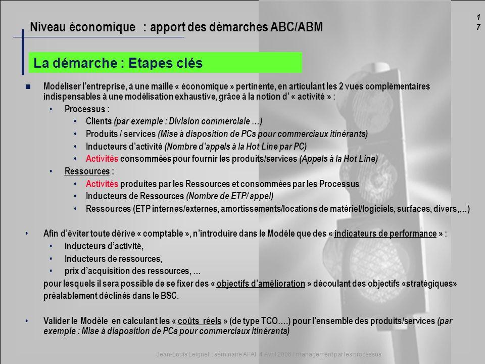 1717 Jean-Louis Leignel : séminaire AFAI 4 Avril 2006 / management par les processus La démarche : Etapes clés Modéliser lentreprise, à une maille « é