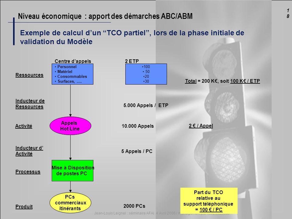 1818 Jean-Louis Leignel : séminaire AFAI 4 Avril 2006 / management par les processus Exemple de calcul dun TCO partiel, lors de la phase initiale de v