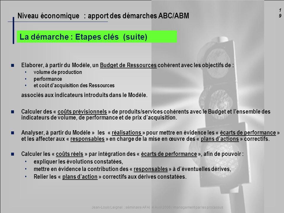 1919 Jean-Louis Leignel : séminaire AFAI 4 Avril 2006 / management par les processus La démarche : Etapes clés (suite) Elaborer, à partir du Modèle, u