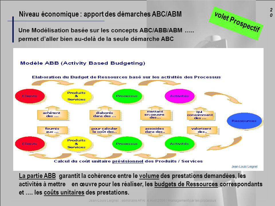 2020 Jean-Louis Leignel : séminaire AFAI 4 Avril 2006 / management par les processus La partie ABB garantit la cohérence entre le volume des prestatio