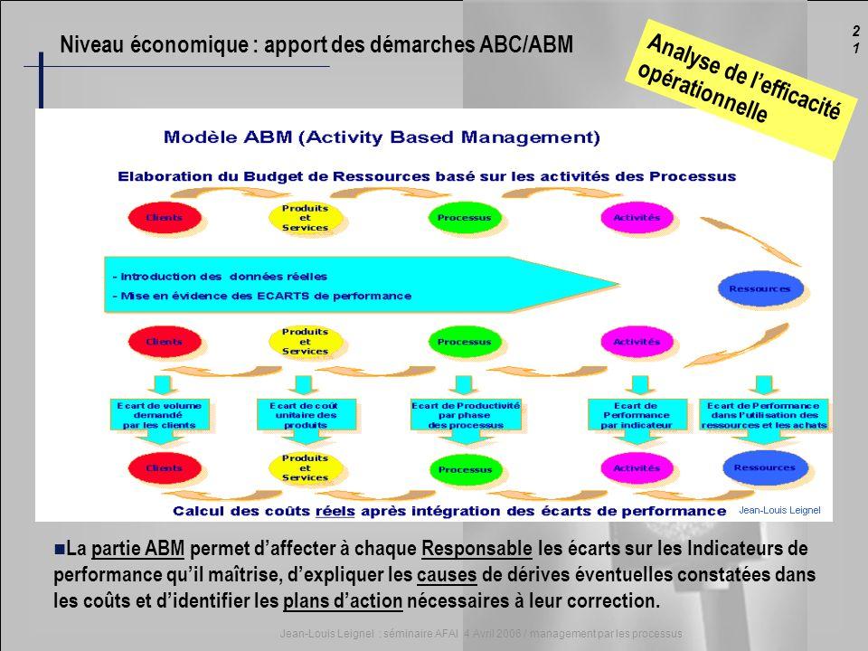 2121 Jean-Louis Leignel : séminaire AFAI 4 Avril 2006 / management par les processus La partie ABM permet daffecter à chaque Responsable les écarts su