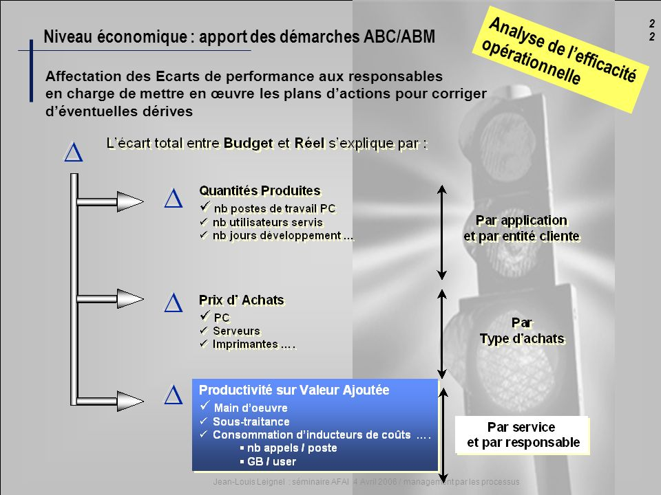 2 Jean-Louis Leignel : séminaire AFAI 4 Avril 2006 / management par les processus Niveau économique : apport des démarches ABC/ABM Affectation des Eca