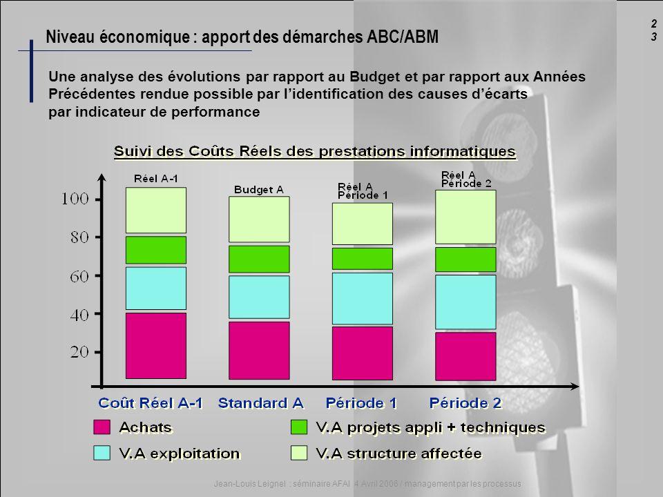 2323 Jean-Louis Leignel : séminaire AFAI 4 Avril 2006 / management par les processus Niveau économique : apport des démarches ABC/ABM Une analyse des