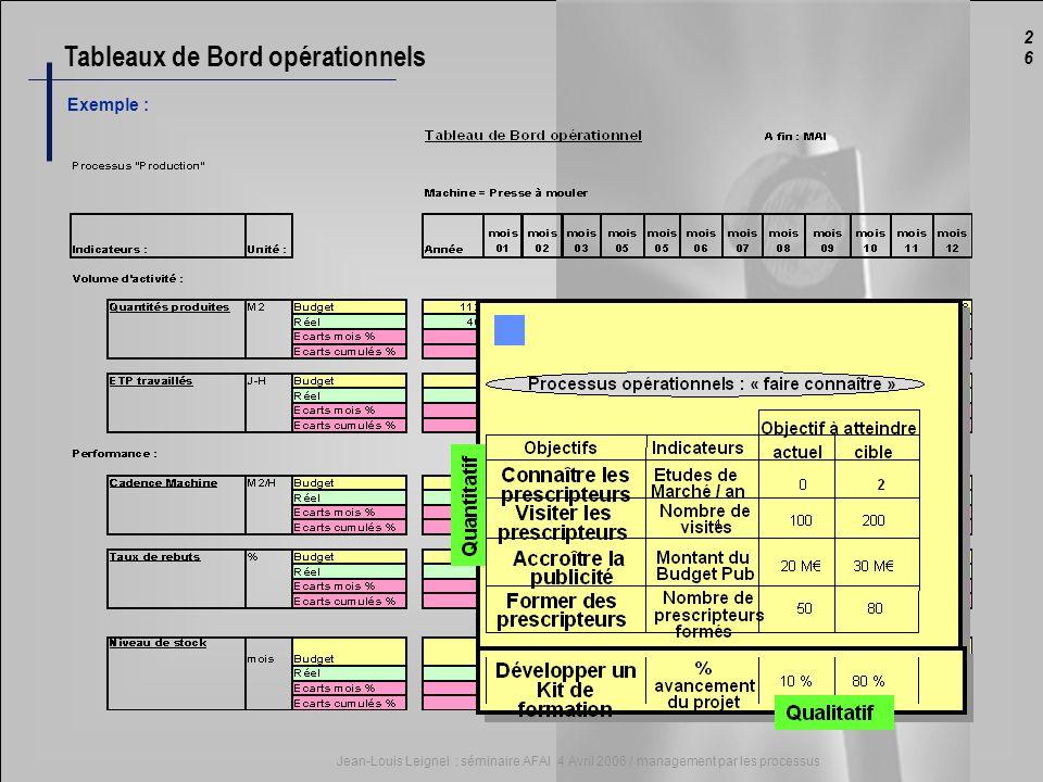 2626 Jean-Louis Leignel : séminaire AFAI 4 Avril 2006 / management par les processus Tableaux de Bord opérationnels Exemple :