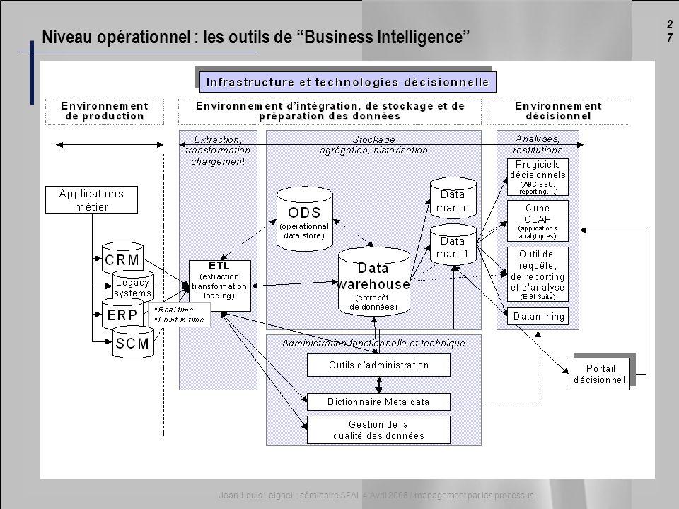 2727 Jean-Louis Leignel : séminaire AFAI 4 Avril 2006 / management par les processus Niveau opérationnel : les outils de Business Intelligence