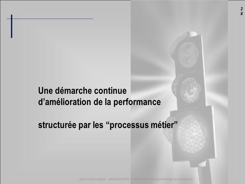 2828 Jean-Louis Leignel : séminaire AFAI 4 Avril 2006 / management par les processus Une démarche continue damélioration de la performance structurée