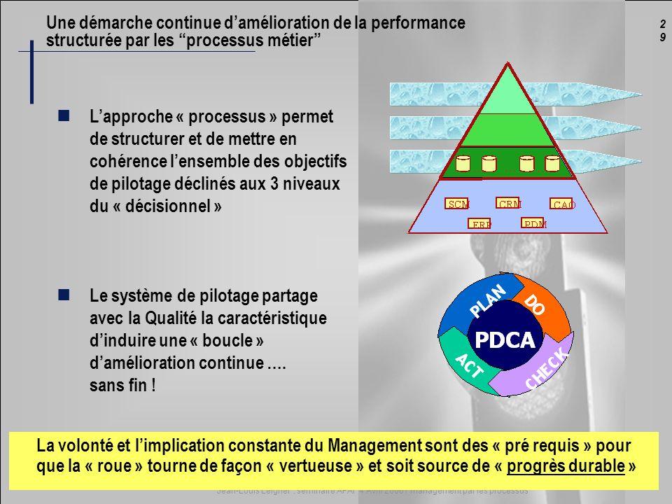 2929 Jean-Louis Leignel : séminaire AFAI 4 Avril 2006 / management par les processus Une démarche continue damélioration de la performance structurée