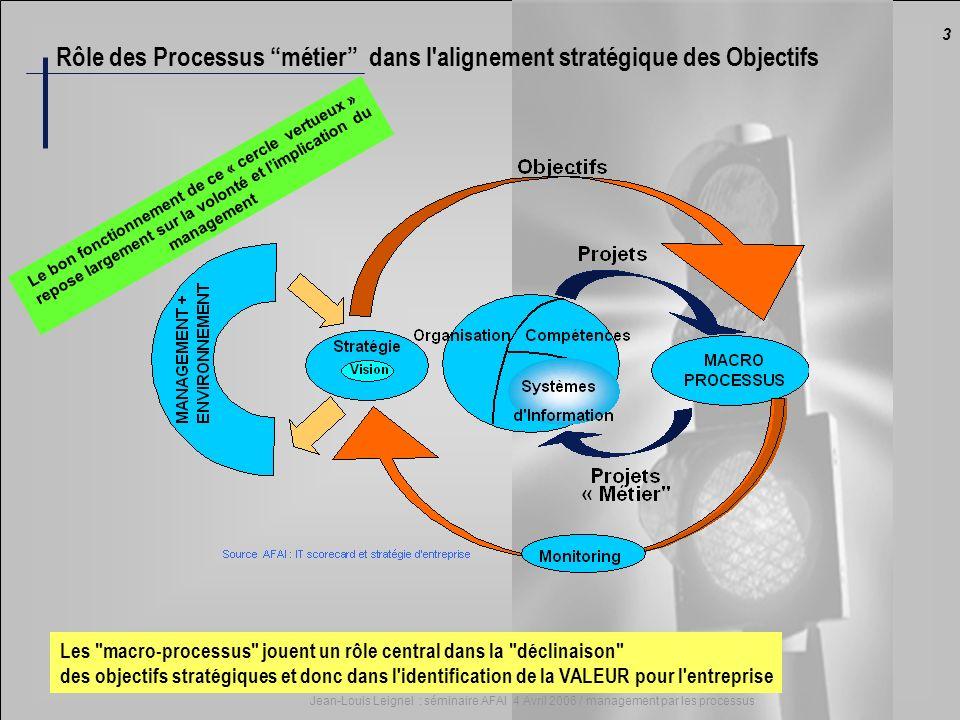 3 Jean-Louis Leignel : séminaire AFAI 4 Avril 2006 / management par les processus Rôle des Processus métier dans l'alignement stratégique des Objectif