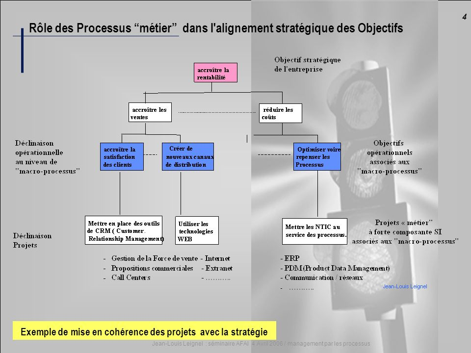 4 Jean-Louis Leignel : séminaire AFAI 4 Avril 2006 / management par les processus Exemple de mise en cohérence des projets avec la stratégie Rôle des