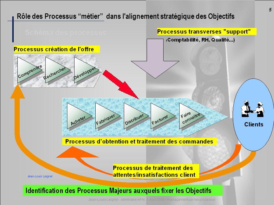5 Jean-Louis Leignel : séminaire AFAI 4 Avril 2006 / management par les processus Rôle des Processus métier dans l'alignement stratégique des Objectif