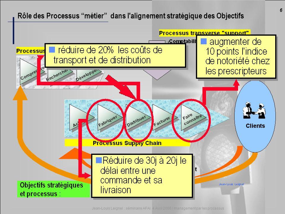 6 Jean-Louis Leignel : séminaire AFAI 4 Avril 2006 / management par les processus Rôle des Processus métier dans l'alignement stratégique des Objectif