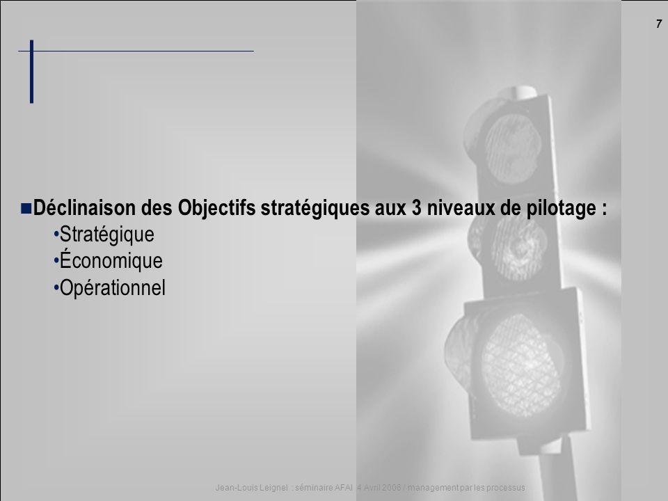 7 Jean-Louis Leignel : séminaire AFAI 4 Avril 2006 / management par les processus Déclinaison des Objectifs stratégiques aux 3 niveaux de pilotage : S