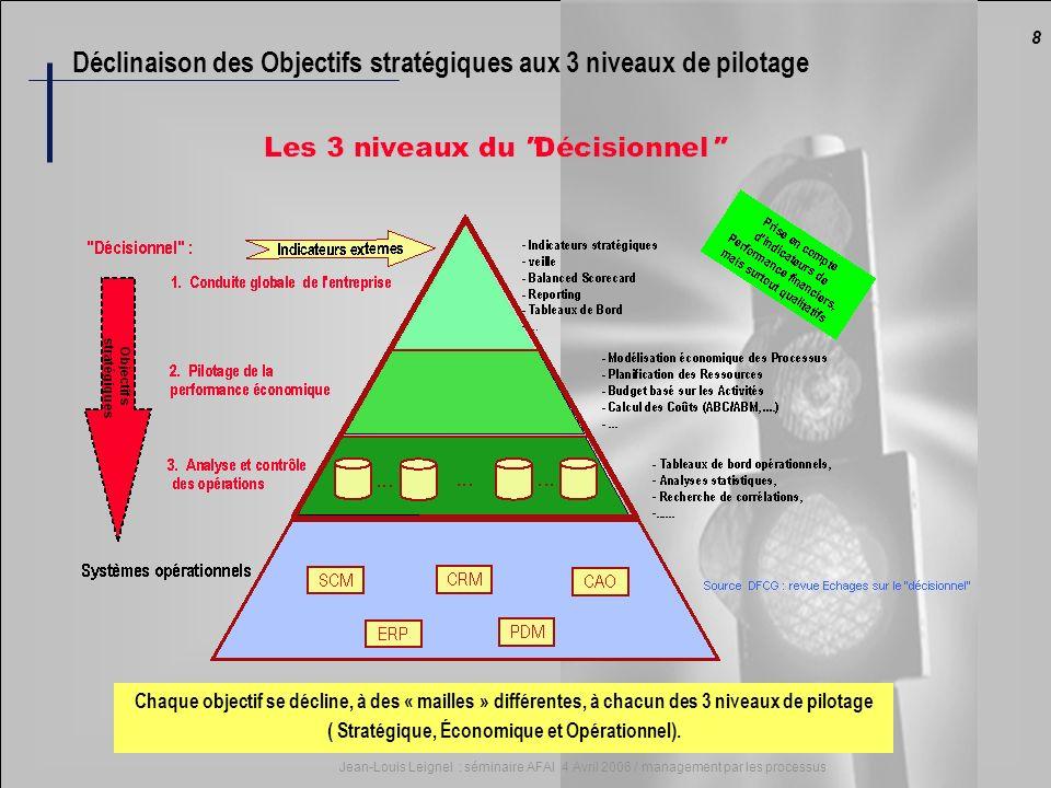 8 Jean-Louis Leignel : séminaire AFAI 4 Avril 2006 / management par les processus Déclinaison des Objectifs stratégiques aux 3 niveaux de pilotage Cha