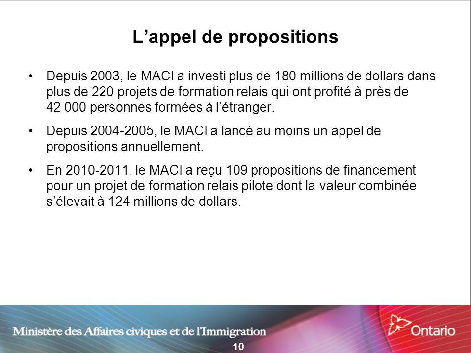 10 Lappel de propositions Depuis 2003, le MACI a investi plus de 180 millions de dollars dans plus de 220 projets de formation relais qui ont profité à près de 42 000 personnes formées à létranger.