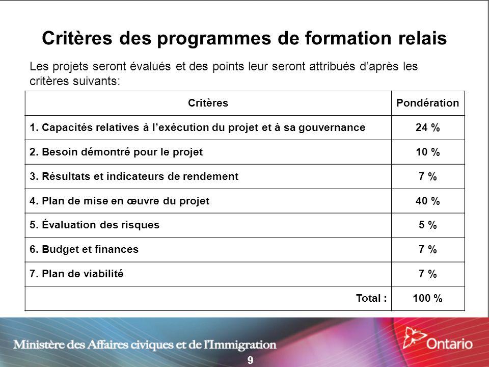9 Critères des programmes de formation relais Les projets seront évalués et des points leur seront attribués daprès les critères suivants: CritèresPondération 1.