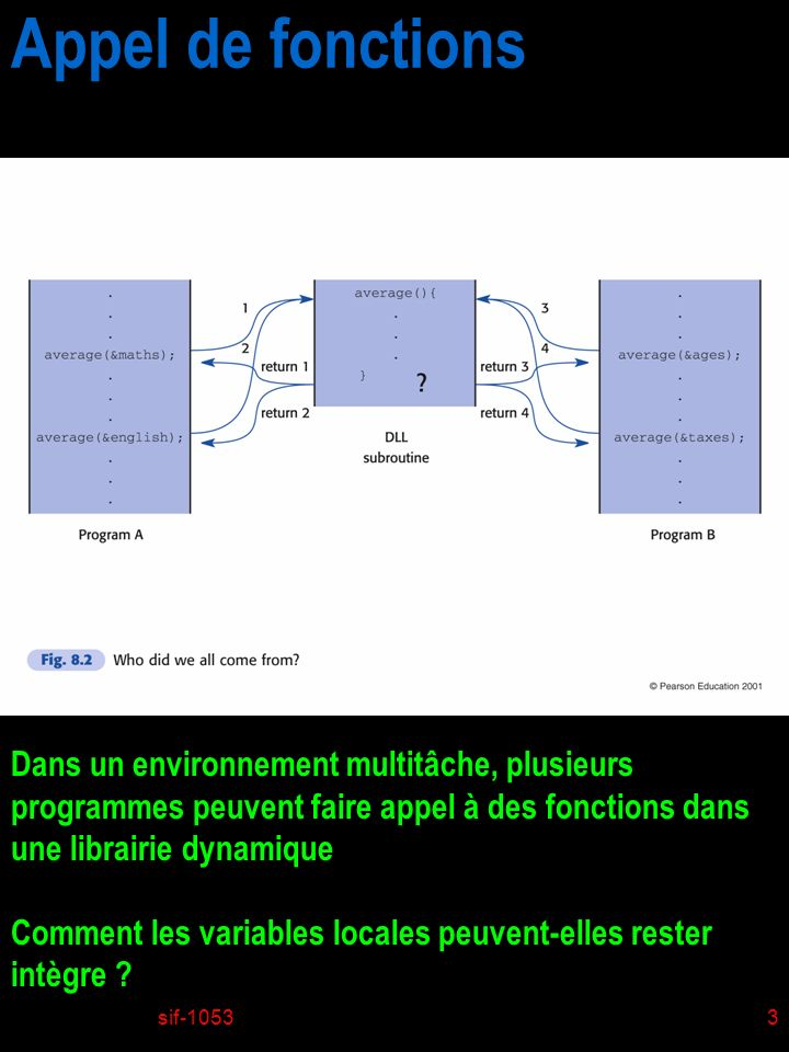sif-10533 Appel de fonctions Dans un environnement multitâche, plusieurs programmes peuvent faire appel à des fonctions dans une librairie dynamique C