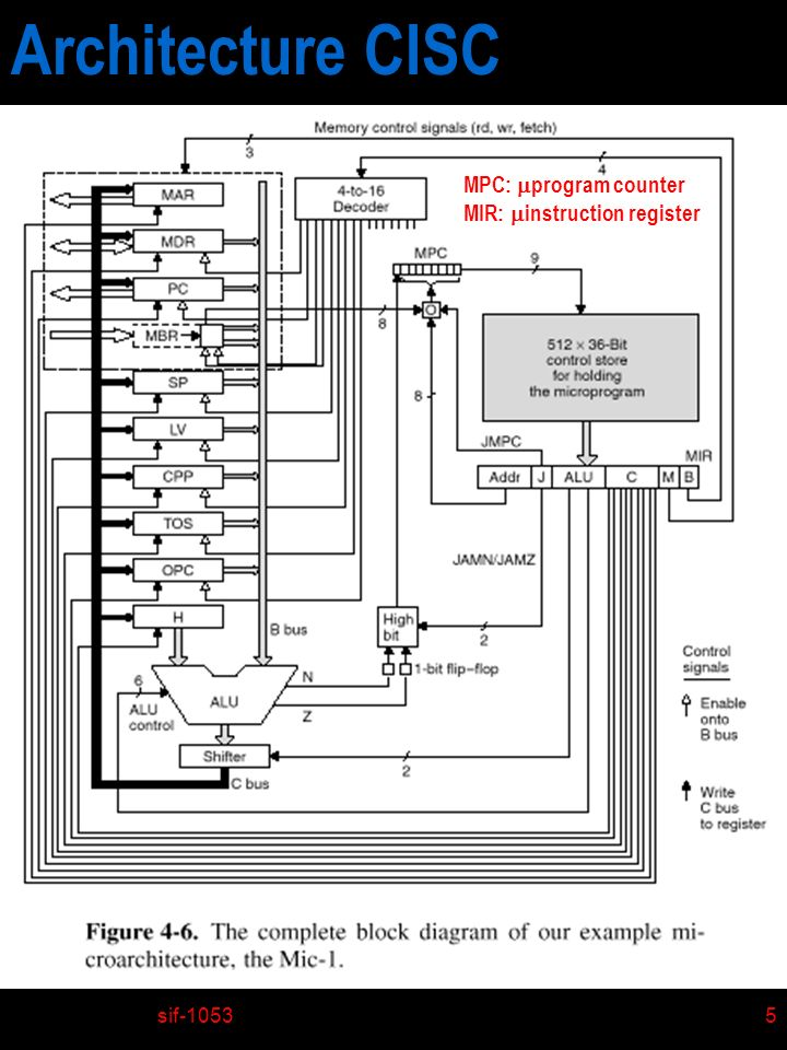 sif-105316 Introduction au ISA de MIC-1 n Modèle mémoire