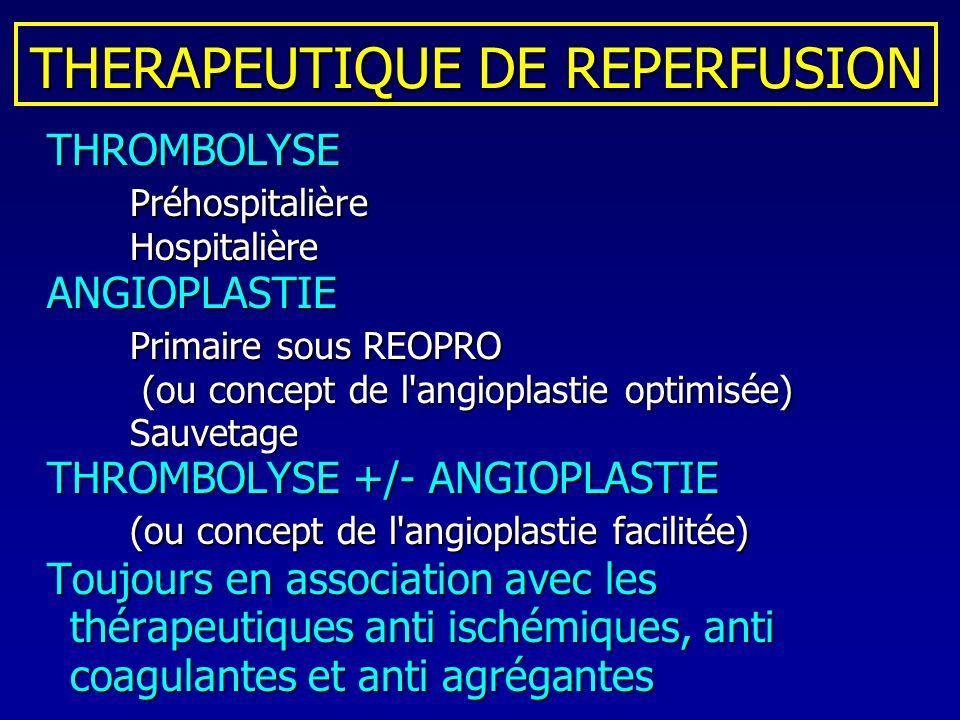 THERAPEUTIQUE DE REPERFUSION THROMBOLYSE THROMBOLYSEPréhospitalièreHospitalière ANGIOPLASTIE ANGIOPLASTIE Primaire sous REOPRO (ou concept de l'angiop