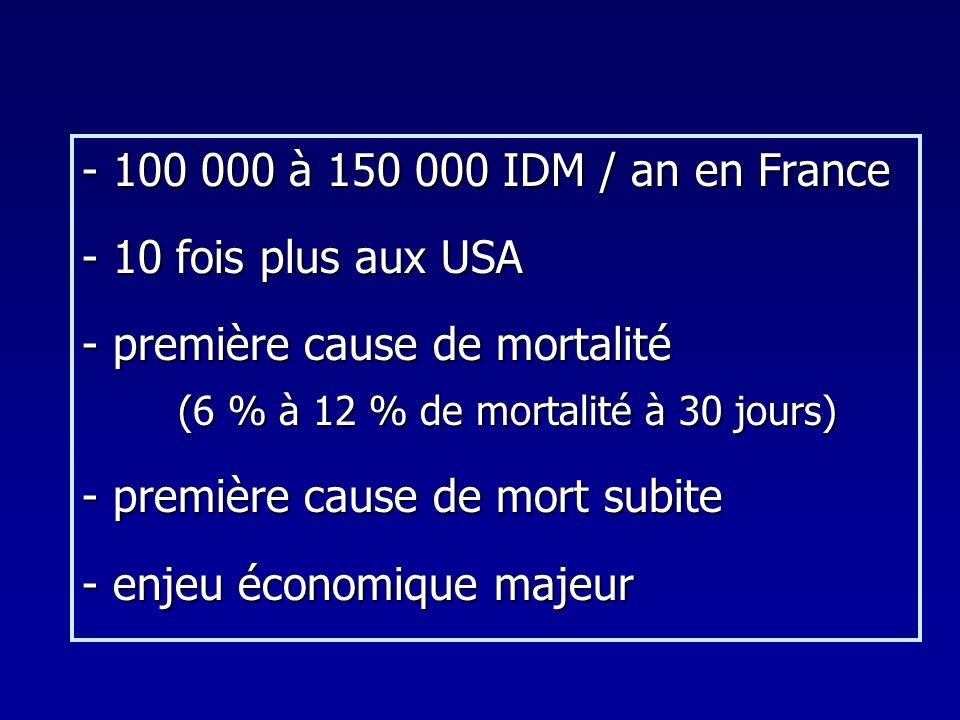 - 100 000 à 150 000 IDM / an en France - 10 fois plus aux USA - première cause de mortalité (6 % à 12 % de mortalité à 30 jours) - première cause de m