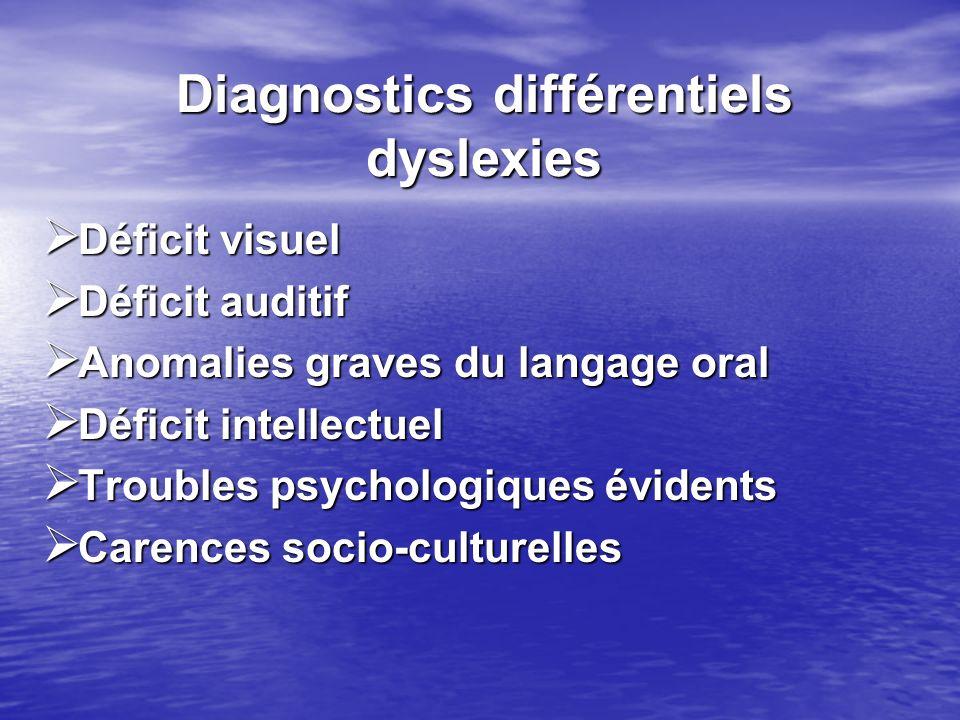 Diagnostics différentiels dyslexies Déficit visuel Déficit visuel Déficit auditif Déficit auditif Anomalies graves du langage oral Anomalies graves du