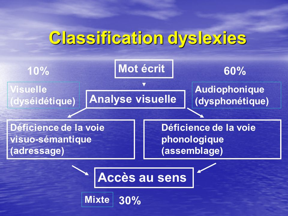 Classification dyslexies Mot écrit Analyse visuelle Déficience de la voie visuo-sémantique (adressage) Déficience de la voie phonologique (assemblage)