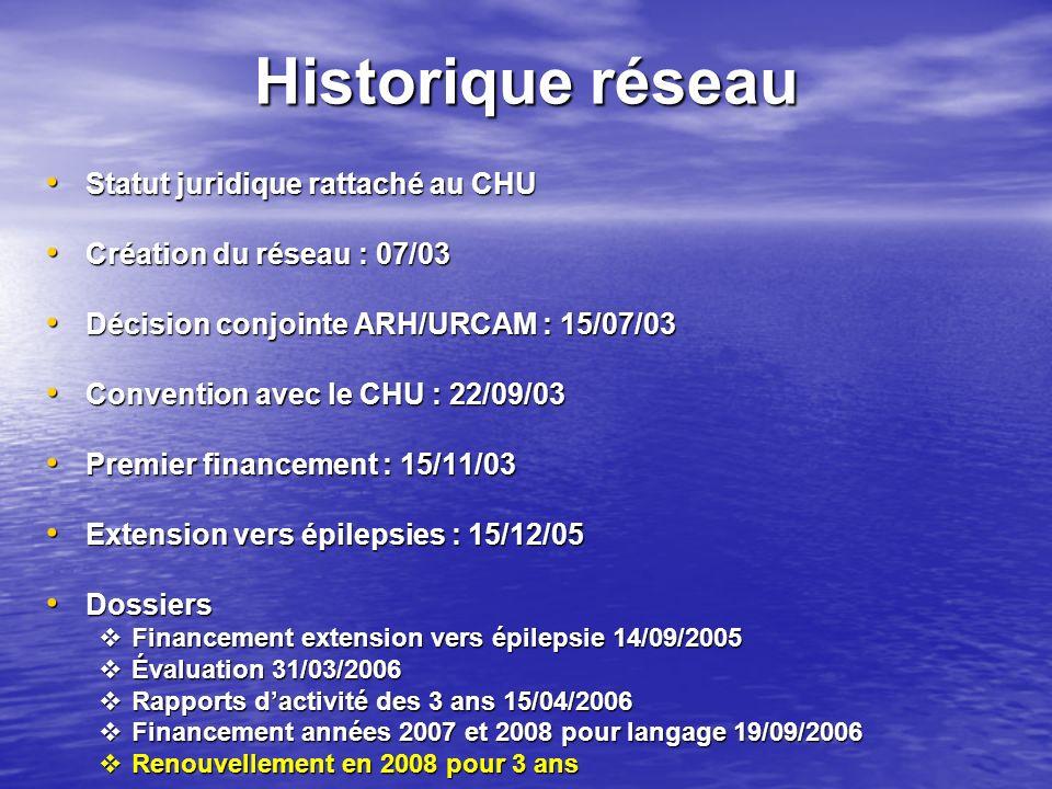 Historique réseau Statut juridique rattaché au CHU Statut juridique rattaché au CHU Création du réseau : 07/03 Création du réseau : 07/03 Décision con