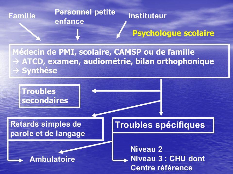 Retards simples de parole et de langage Troubles spécifiques Famille Personnel petite enfance Instituteur Ambulatoire Niveau 2 Niveau 3 : CHU dont Cen