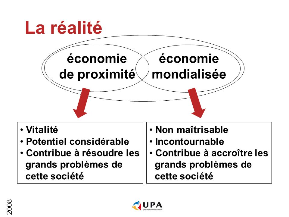 2008 économie de proximité économie mondialisée La réalité Vitalité Potentiel considérable Contribue à résoudre les grands problèmes de cette société Non maîtrisable Incontournable Contribue à accroître les grands problèmes de cette société