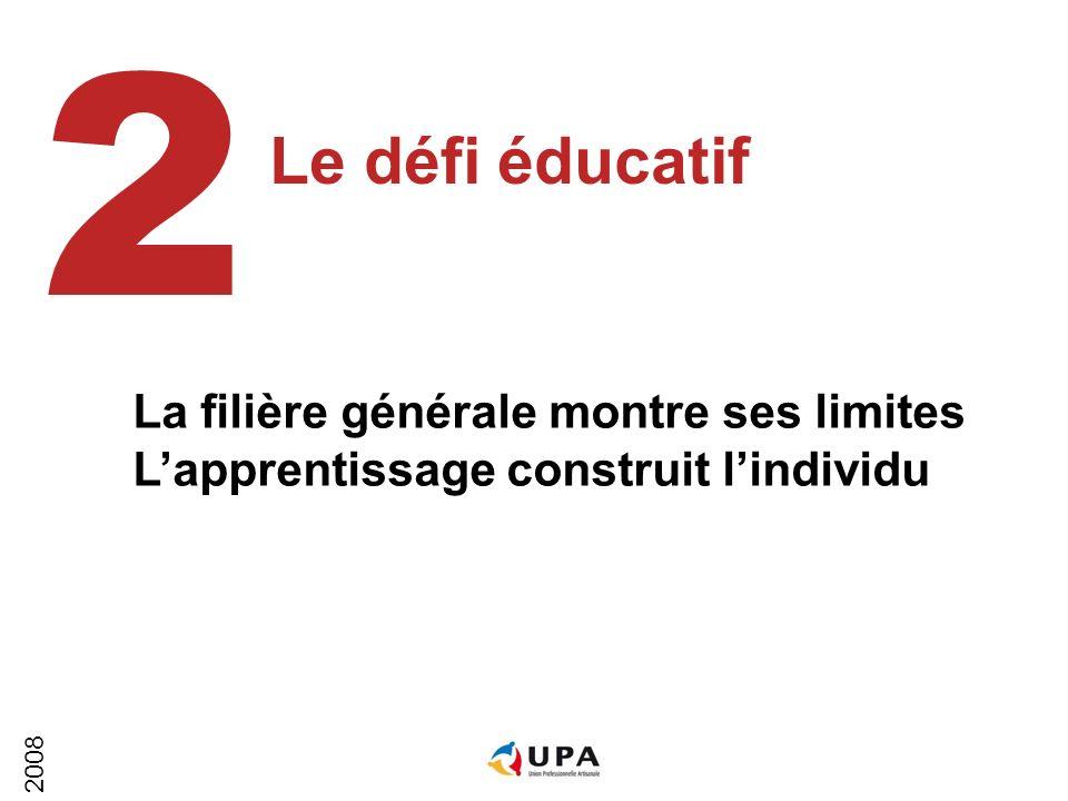 2008 Le défi éducatif 2 La filière générale montre ses limites Lapprentissage construit lindividu