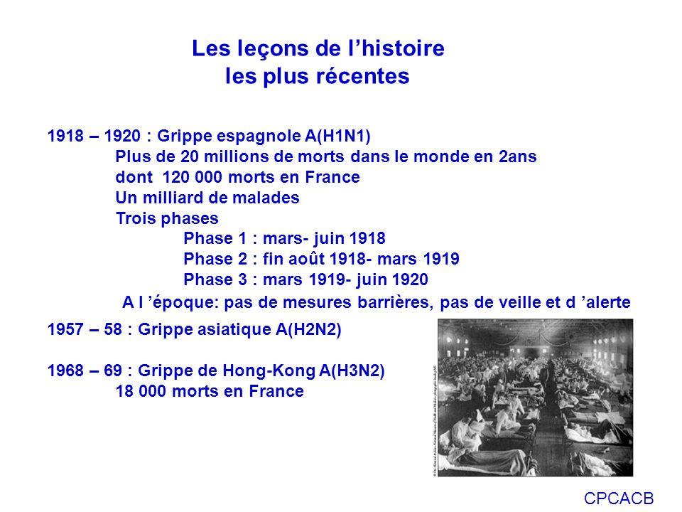 CPCACB Les leçons de lhistoire les plus récentes 1918 – 1920 : Grippe espagnole A(H1N1) Plus de 20 millions de morts dans le monde en 2ans dont 120 00