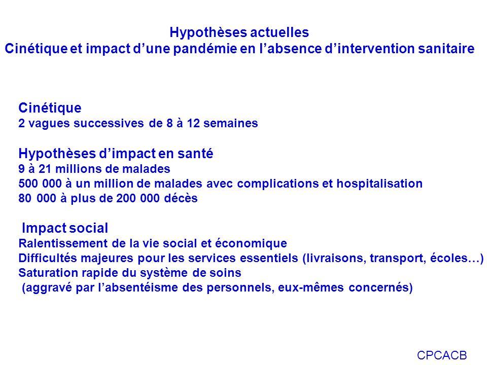 CPCACB Hypothèses actuelles Cinétique et impact dune pandémie en labsence dintervention sanitaire Cinétique 2 vagues successives de 8 à 12 semaines Hy