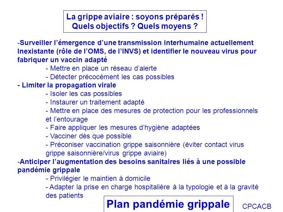 CPCACB La grippe aviaire : soyons préparés ! Quels objectifs ? Quels moyens ? -Surveiller lémergence dune transmission interhumaine actuellement Inexi