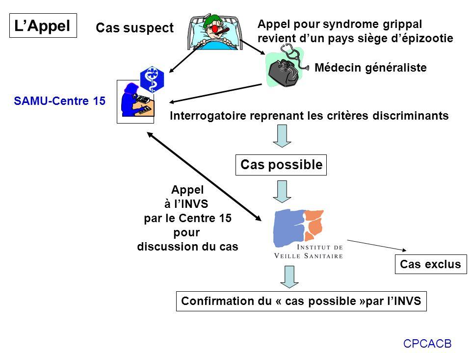 CPCACB Appel pour syndrome grippal revient dun pays siège dépizootie Cas suspect Interrogatoire reprenant les critères discriminants SAMU-Centre 15 Ca