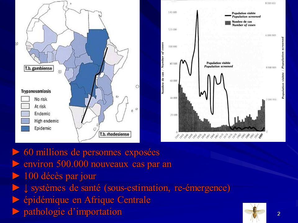 2 60 millions de personnes exposées environ 500.000 nouveaux cas par an 100 décès par jour systèmes de santé (sous-estimation, re-émergence) épidémiqu
