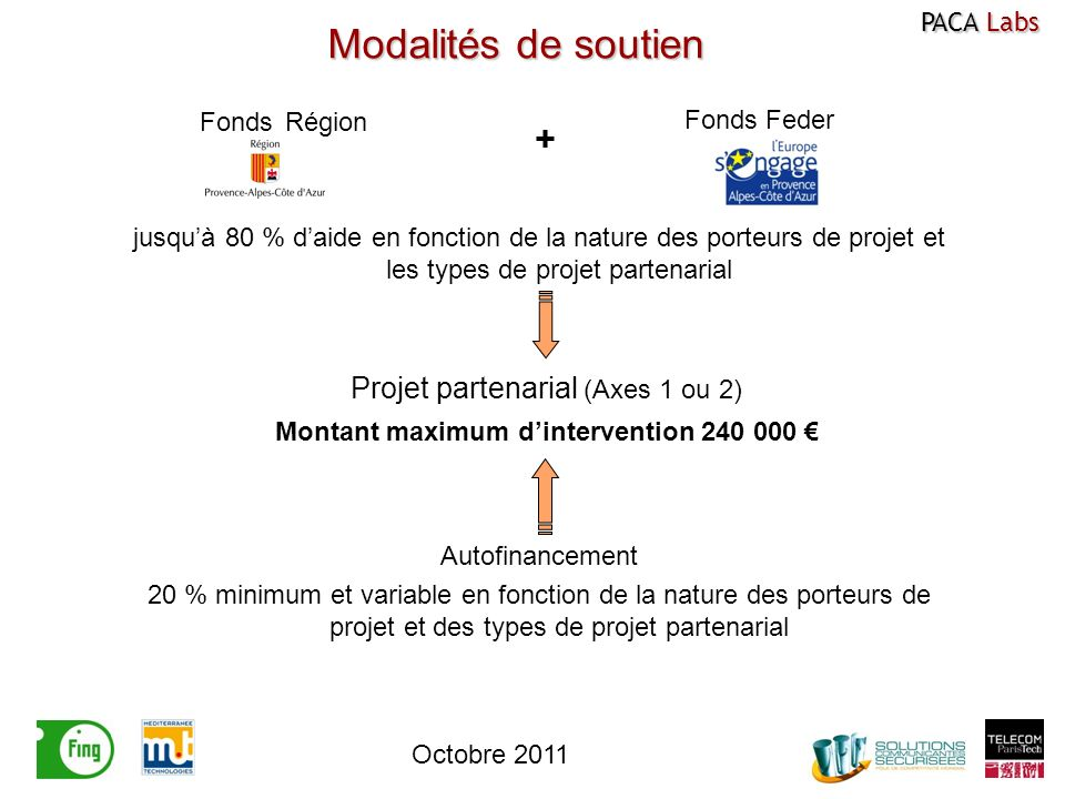 Projet partenarial (Axes 1 ou 2) Montant maximum dintervention 240 000 Fonds Feder Autofinancement 20 % minimum et variable en fonction de la nature d
