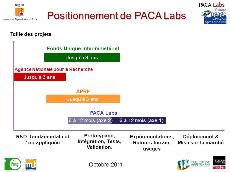 Positionnement de PACA Labs 6 à 12 mois (axe 1) Taille des projets PACA Labs R&D fondamentale et / ou appliquée APRF Agence Nationale pour la Recherche Fonds Unique Interministériel Prototypage, Intégration, Tests, Validation.