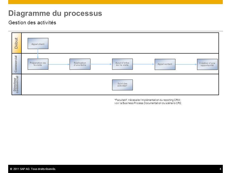 ©2011 SAP AG. Tous droits réservés.4 Diagramme du processus Gestion des activités Directeur commercial Début Commercial Préparation de la visite Appel
