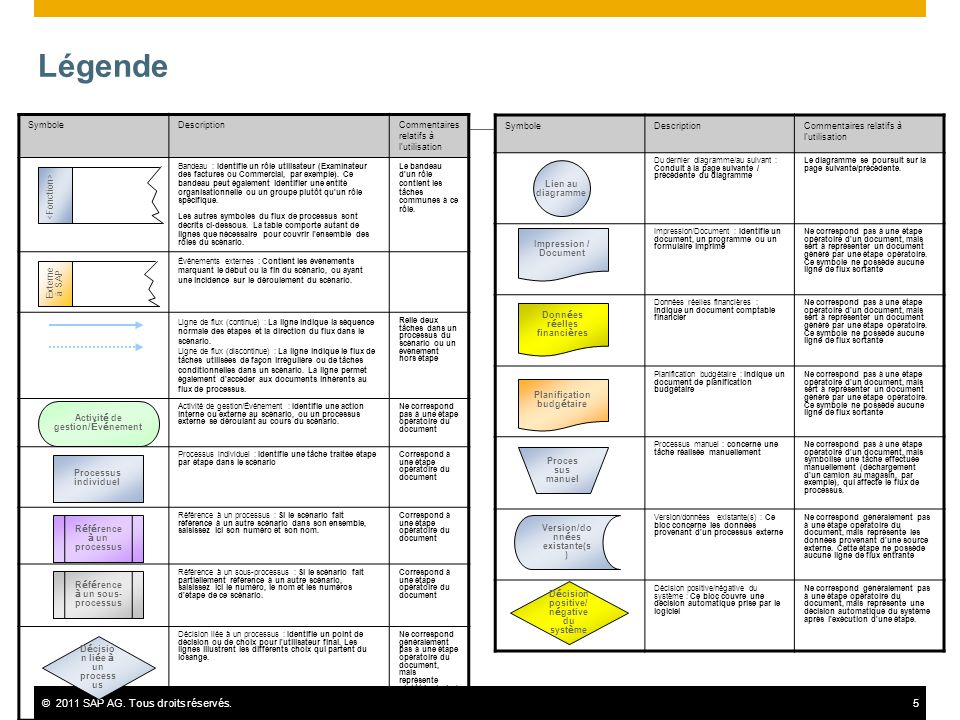 ©2011 SAP AG. Tous droits réservés.5 Légende SymboleDescriptionCommentaires relatifs à l'utilisation Bandeau : Identifie un rôle utilisateur (Examinat