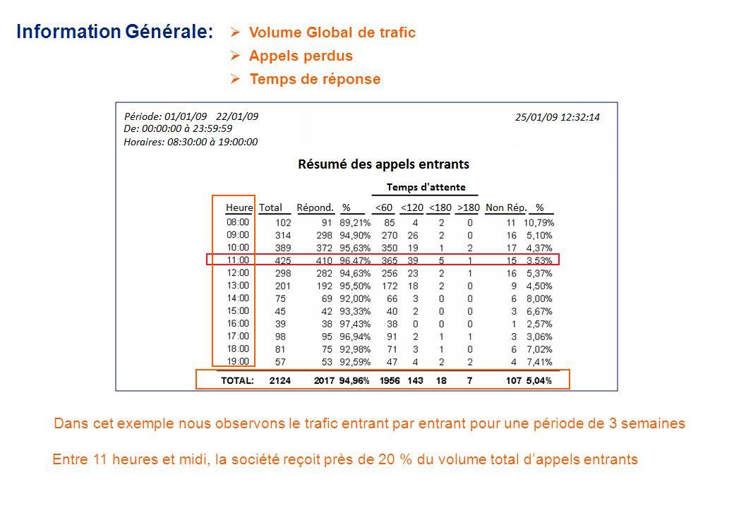 European market leader in value added solutions for PBX www.jusan.es Les rapports et graphiques peuvent être filtrés par tranches horaires, numéros ap