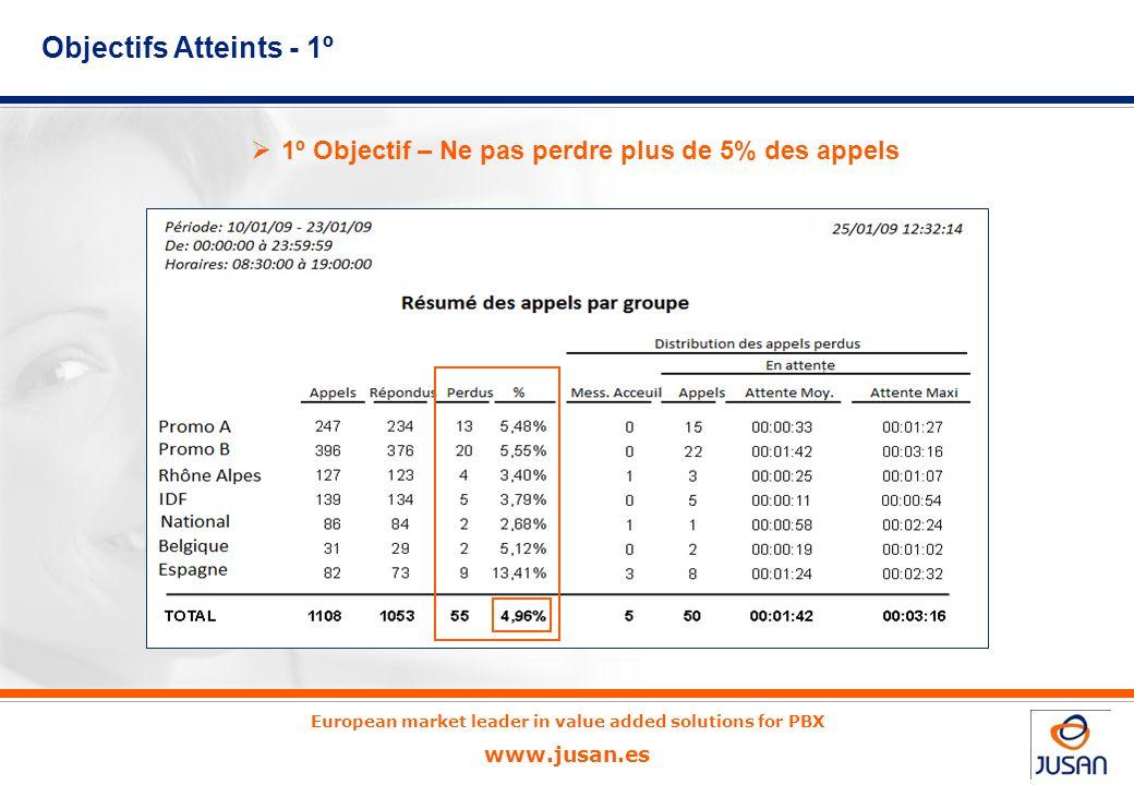 European market leader in value added solutions for PBX www.jusan.es Ce relevé présente un comparatif des différents groupes sur une période de deux s