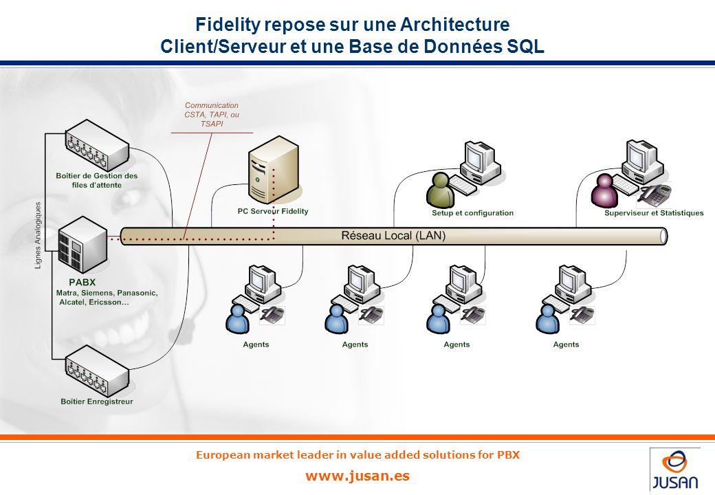 European market leader in value added solutions for PBX www.jusan.es Fidelity repose sur une Architecture Client/Serveur et une Base de Données SQL