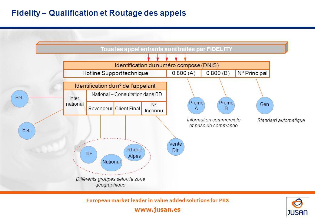 European market leader in value added solutions for PBX www.jusan.es La société Adictis dispose de 4 numéros principaux et tous les appels reçus sont