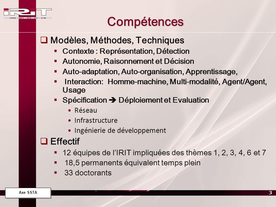 Axe SSTA 4 Projets Courants 1 Projet RTRA AESE - ROSACE - RObots et Systèmes Auto- adaptatifs Communicants Embarqués 2007-2011 CERT-ONERA, LAAS, IRIT ACADIE LiLAC SIERA SMAC Projet OS 2009 AmIE Ambient Intelligent Systems 1 projet ANR TecSan 2010/PLASOSOINS ISIS ELIPSE 1 projet PEPS INS2I 2011 POLYMORPHE: Processus Ouvert Libre dYnamique et Multidisciplinaire pour lautOnomie Retrouvée des Personnes de lHôpital au domicilE IRIT : ELIPSE, IRT, SMAC LEREPS (EA4212) CLLE (UMR 5263) CHU-T (G é rontologie) CHU-T (Cardiologie) LISST (UMR 5193)