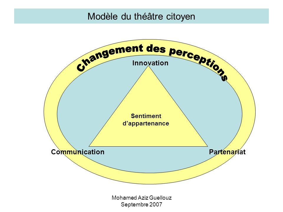 Mohamed Aziz Guellouz Septembre 2007 Sentiment dappartenance CommunicationPartenariat Innovation Modèle du théâtre citoyen
