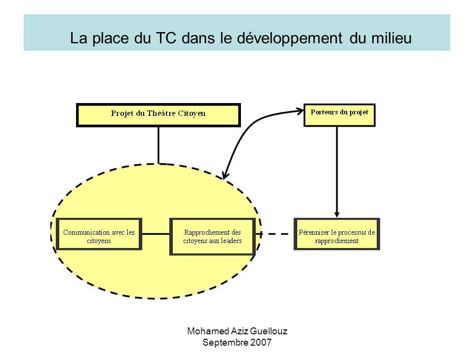 Mohamed Aziz Guellouz Septembre 2007 La place du TC dans le développement du milieu