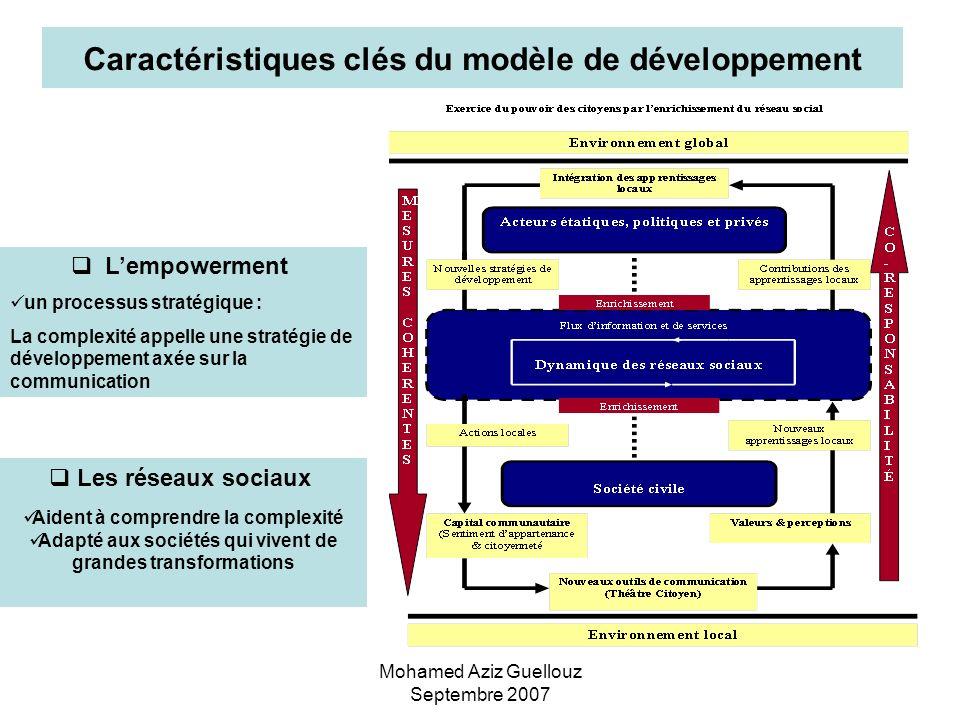 Mohamed Aziz Guellouz Septembre 2007 Lempowerment un processus stratégique : La complexité appelle une stratégie de développement axée sur la communic