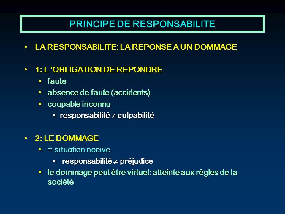 PRINCIPE DE RESPONSABILITE LA RESPONSABILITE: LA REPONSE A UN DOMMAGELA RESPONSABILITE: LA REPONSE A UN DOMMAGE 1: L OBLIGATION DE REPONDRE1: L OBLIGA